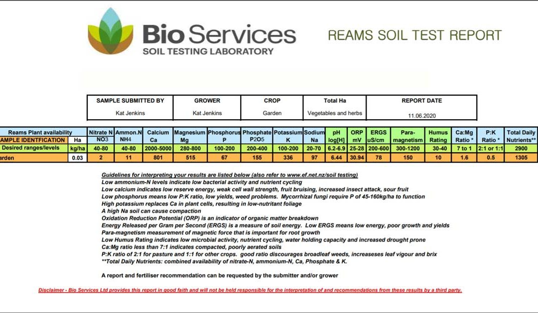 Soil test results for my garden soils in 2020
