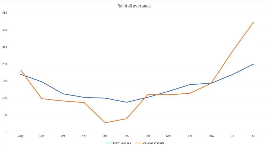 Rainfall averages