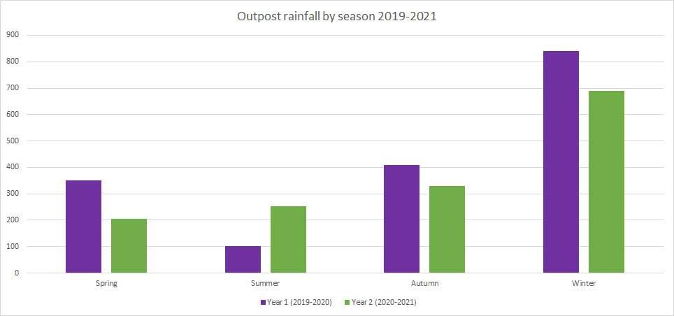 Outpost rainfall by season